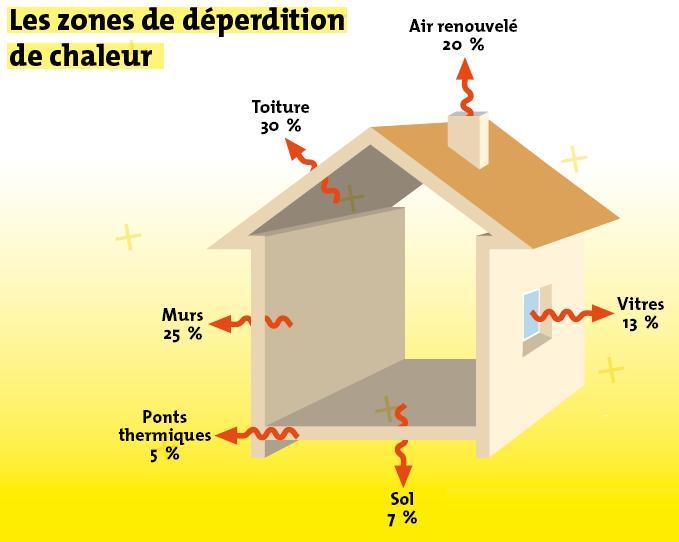 Optimiser votre isolation thermique de votre maison - Isolation thermique maison ...